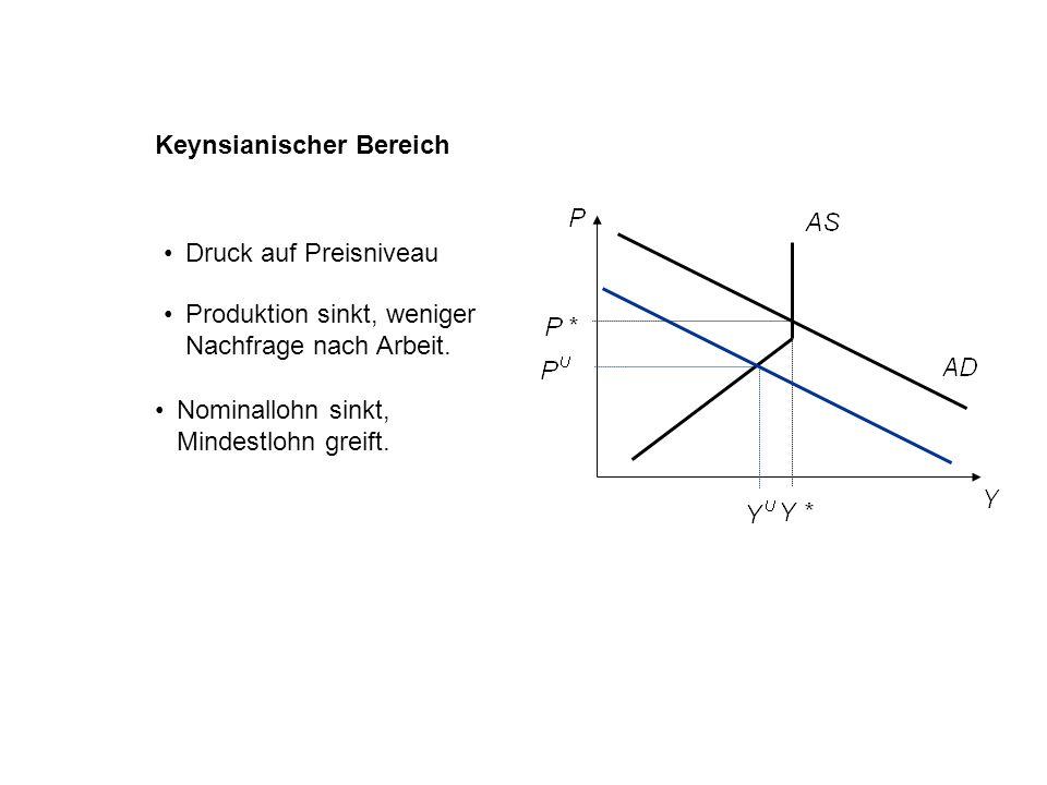 Keynsianischer Bereich
