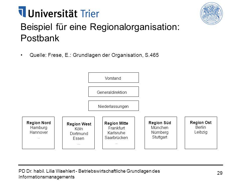 Beispiel für eine Regionalorganisation: Postbank