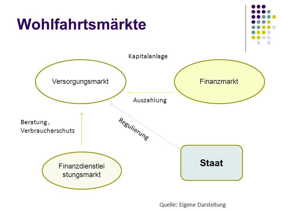 Finanzdienstleistungsmarkt