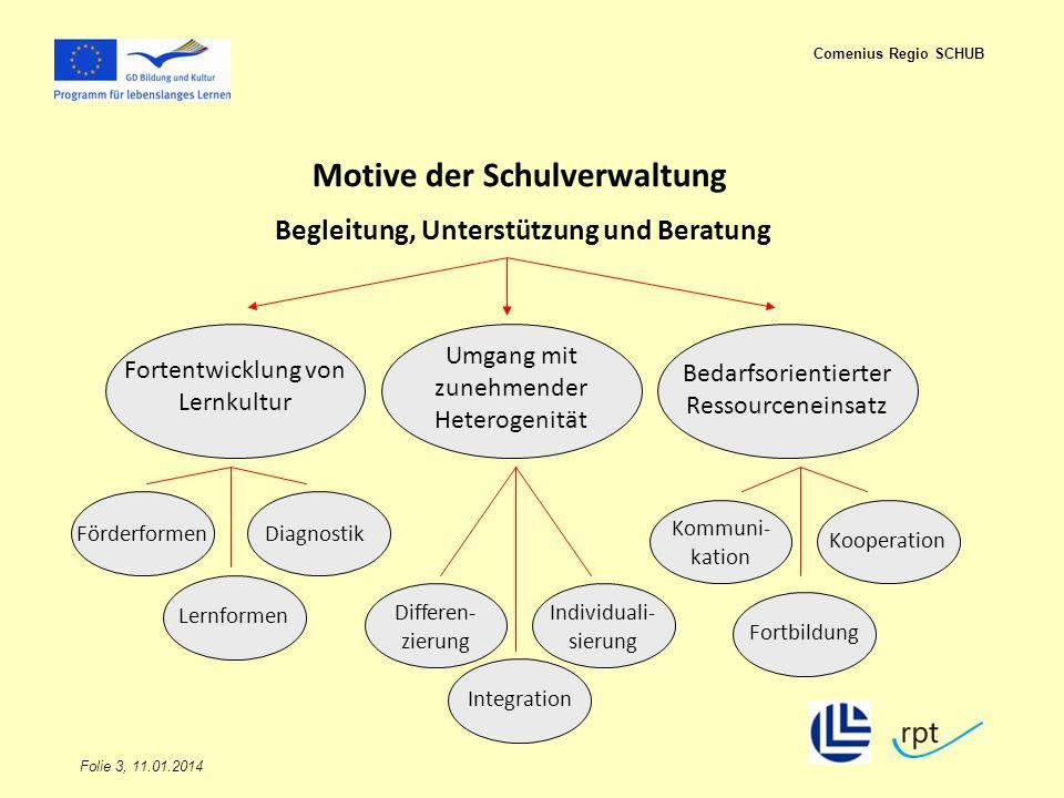 Motive der Schulverwaltung Begleitung, Unterstützung und Beratung