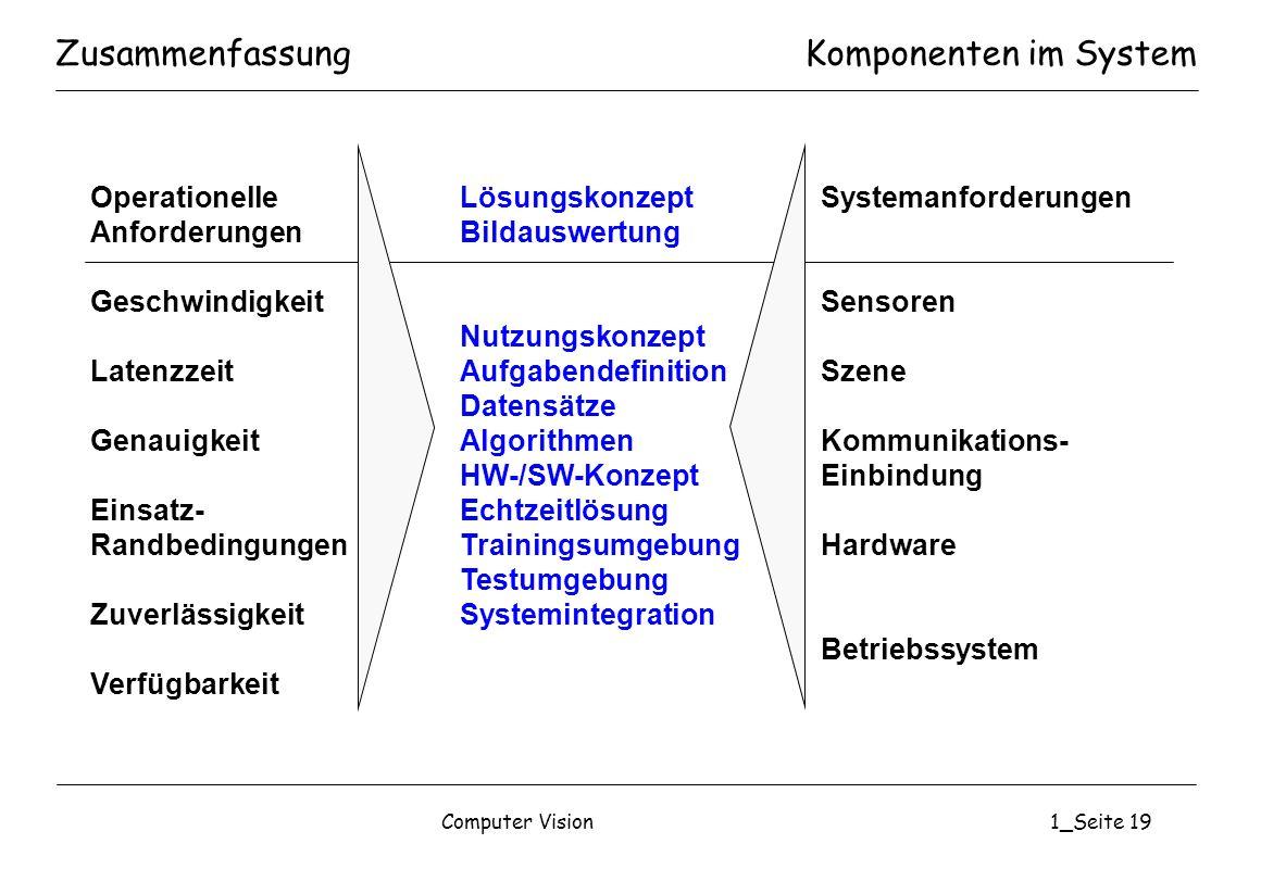 Zusammenfassung Komponenten im System