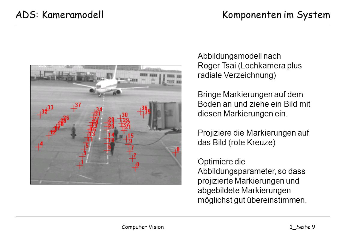 ADS: Kameramodell Komponenten im System Abbildungsmodell nach