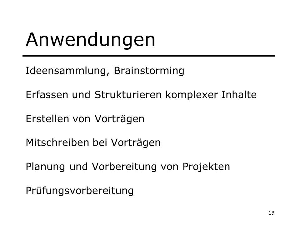 Anwendungen Ideensammlung, Brainstorming