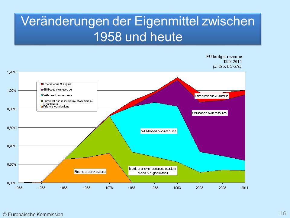 Veränderungen der Eigenmittel zwischen 1958 und heute