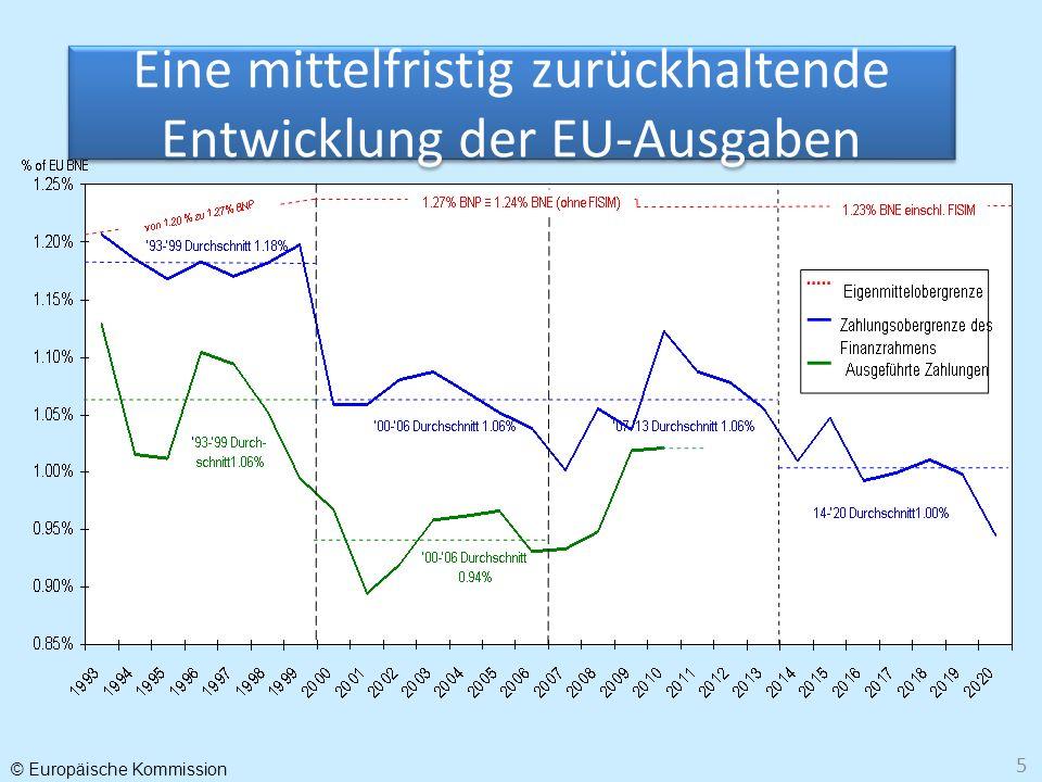 Eine mittelfristig zurückhaltende Entwicklung der EU-Ausgaben