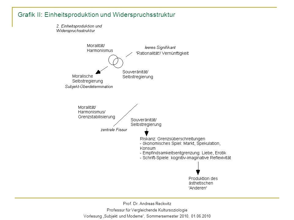 Grafik II: Einheitsproduktion und Widerspruchsstruktur