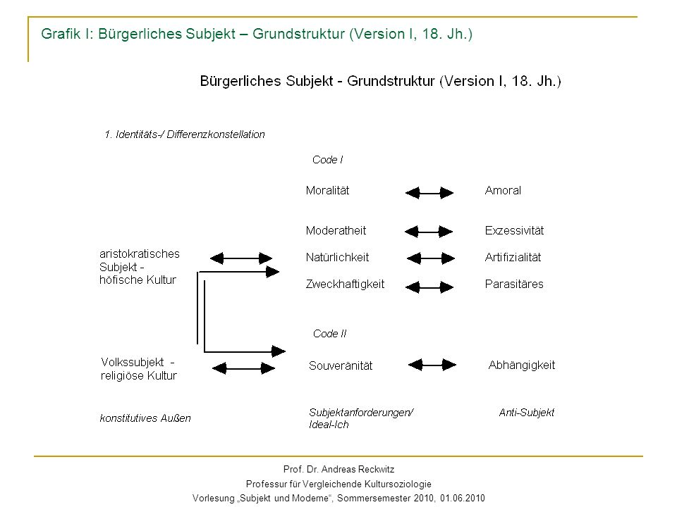 Grafik I: Bürgerliches Subjekt – Grundstruktur (Version I, 18. Jh.)