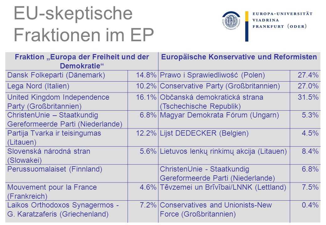 EU-skeptische Fraktionen im EP