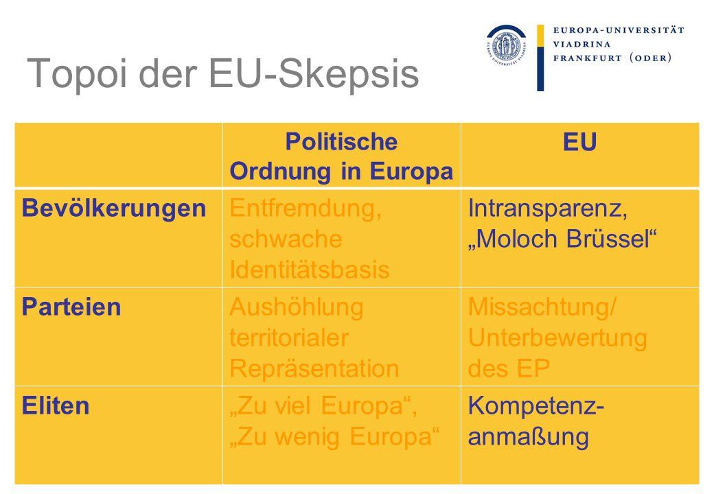 Politische Ordnung in Europa