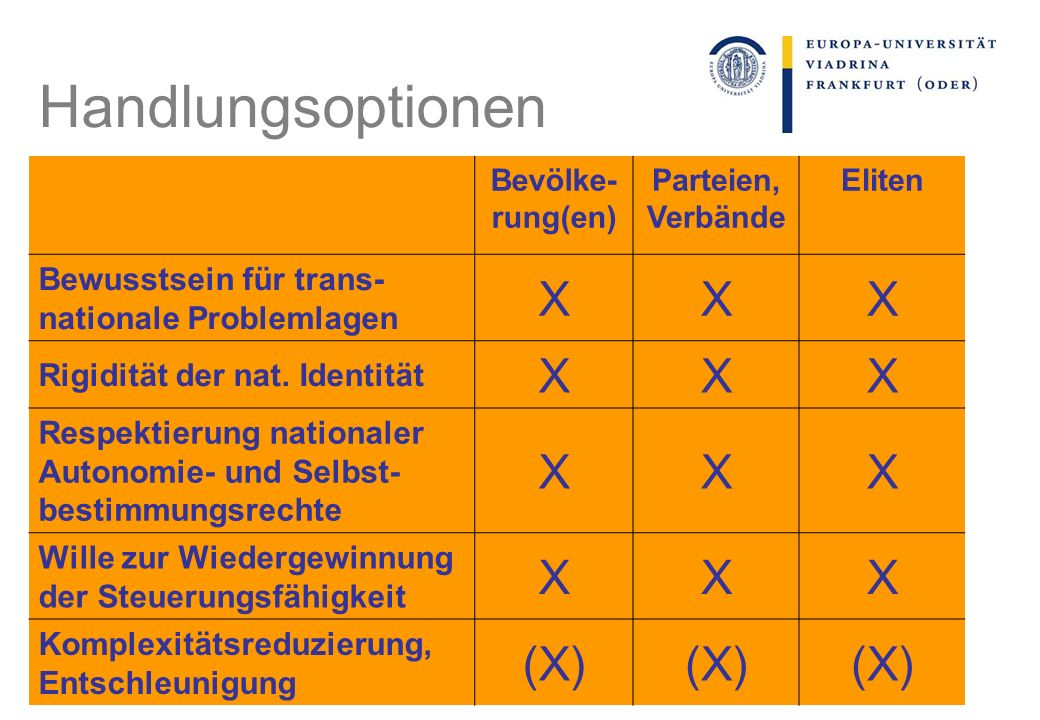 Handlungsoptionen X (X) Bewusstsein für trans-nationale Problemlagen