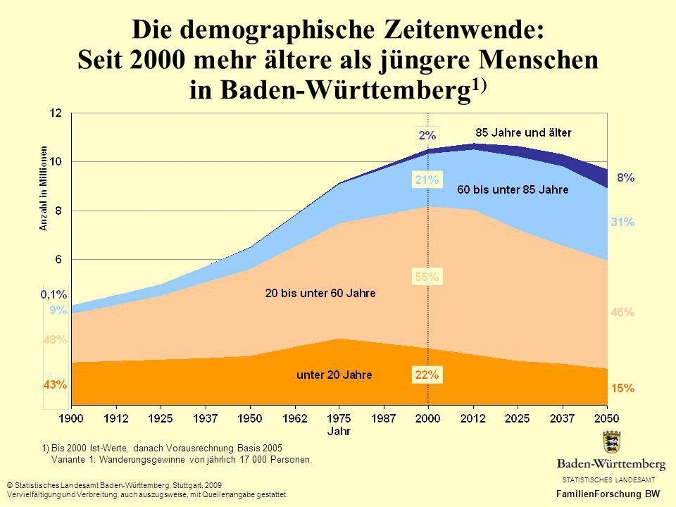Die demographische Zeitenwende: Seit 2000 mehr ältere als jüngere Menschen in Baden-Württemberg1)