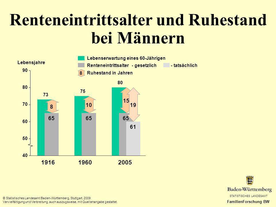 Renteneintrittsalter und Ruhestand bei Männern