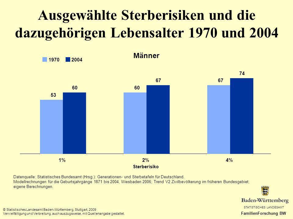 Ausgewählte Sterberisiken und die dazugehörigen Lebensalter 1970 und 2004
