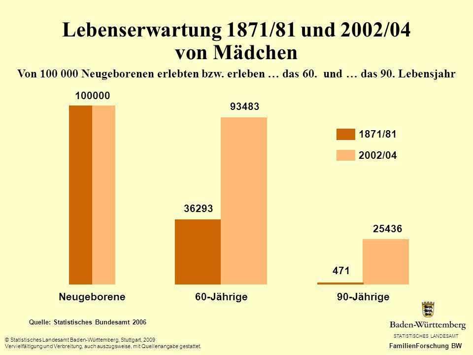 Lebenserwartung 1871/81 und 2002/04 von Mädchen