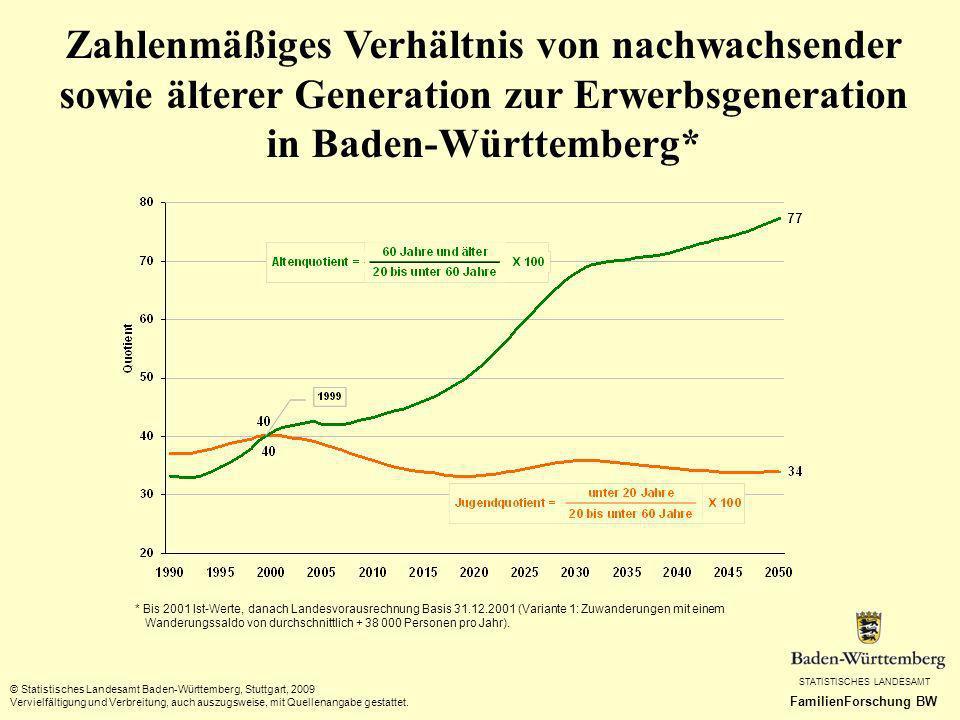 Zahlenmäßiges Verhältnis von nachwachsender sowie älterer Generation zur Erwerbsgeneration in Baden-Württemberg*