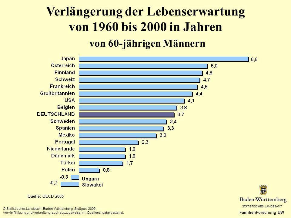 Verlängerung der Lebenserwartung von 1960 bis 2000 in Jahren von 60-jährigen Männern
