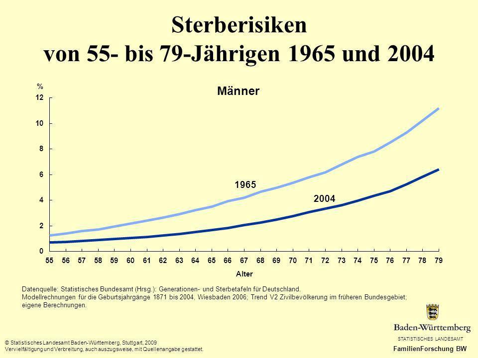 Sterberisiken von 55- bis 79-Jährigen 1965 und 2004
