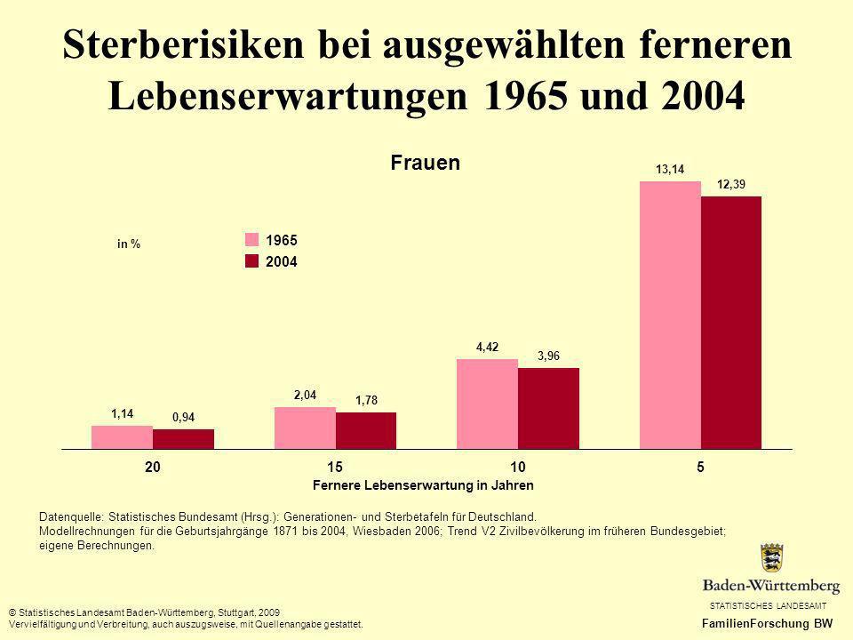 Sterberisiken bei ausgewählten ferneren Lebenserwartungen 1965 und 2004