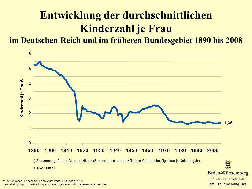 Entwicklung der durchschnittlichen Kinderzahl je Frau im Deutschen Reich und im früheren Bundesgebiet 1890 bis 2008