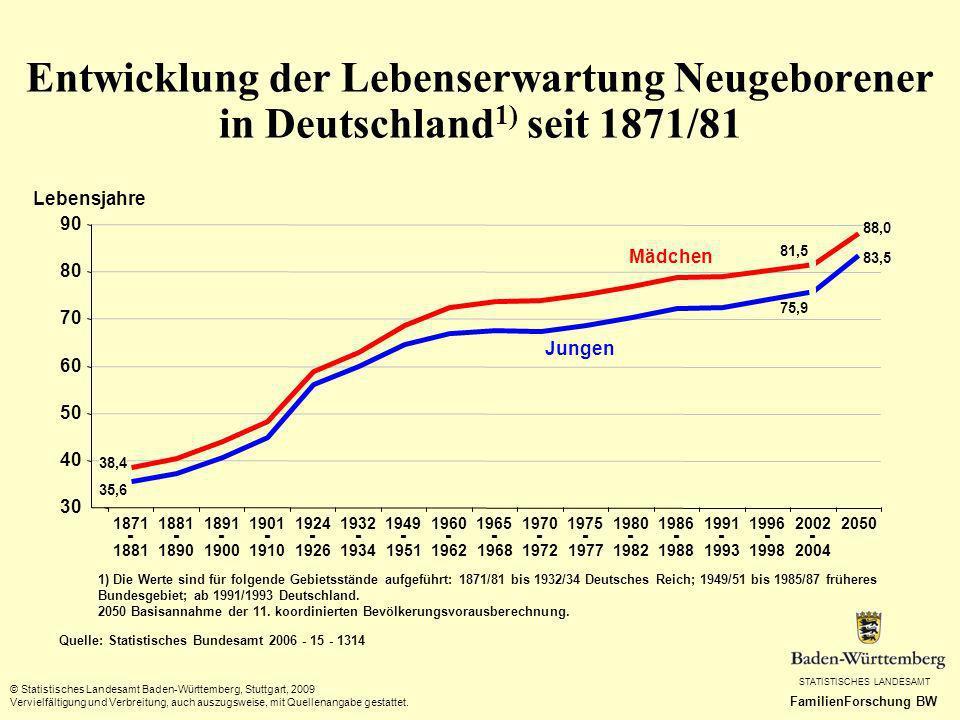 Entwicklung der Lebenserwartung Neugeborener in Deutschland1) seit 1871/81
