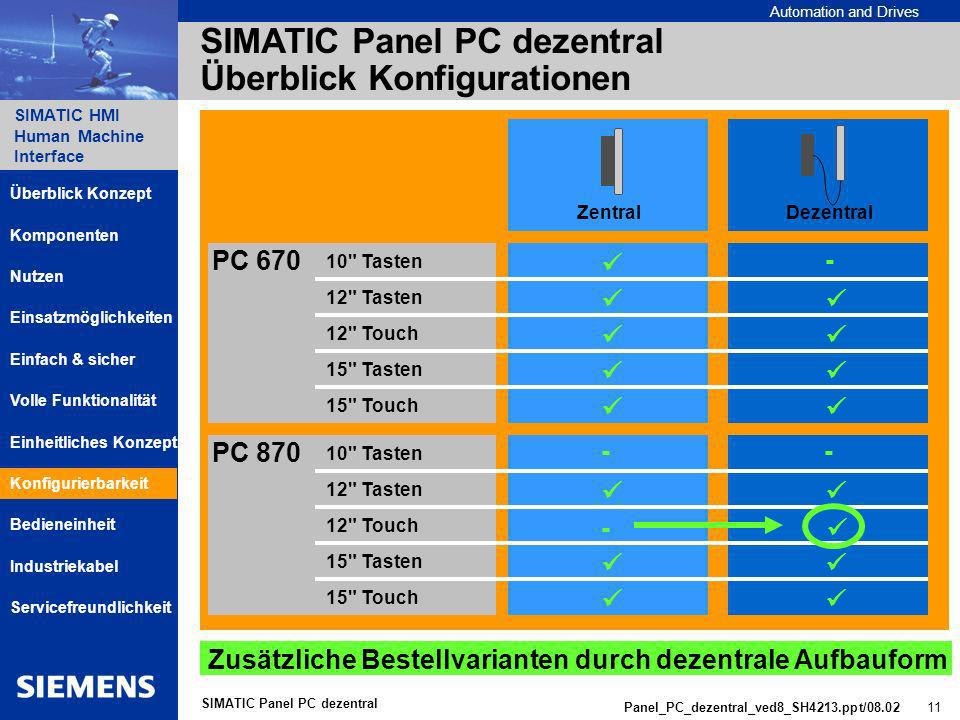 SIMATIC Panel PC dezentral Überblick Konfigurationen