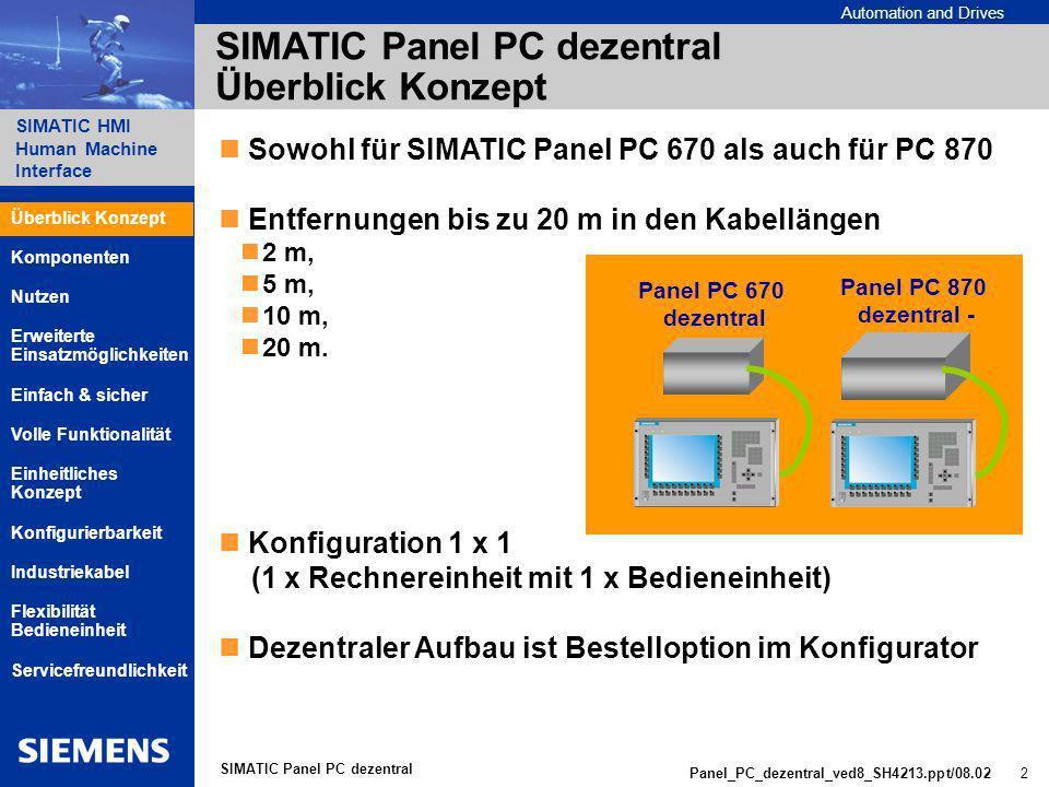 SIMATIC Panel PC dezentral Überblick Konzept