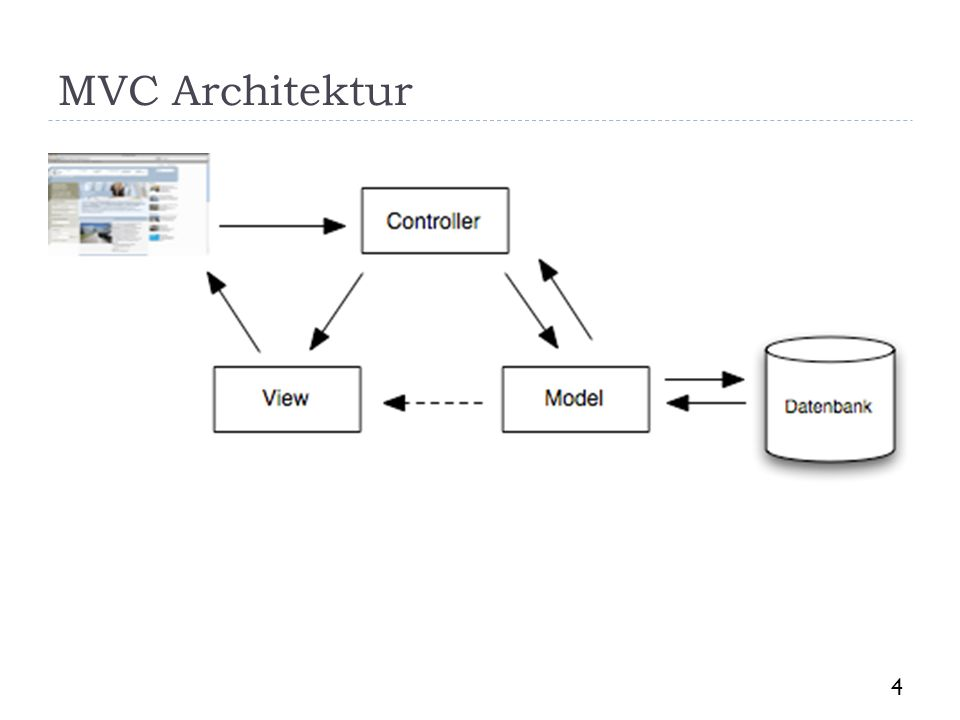 MVC Architektur