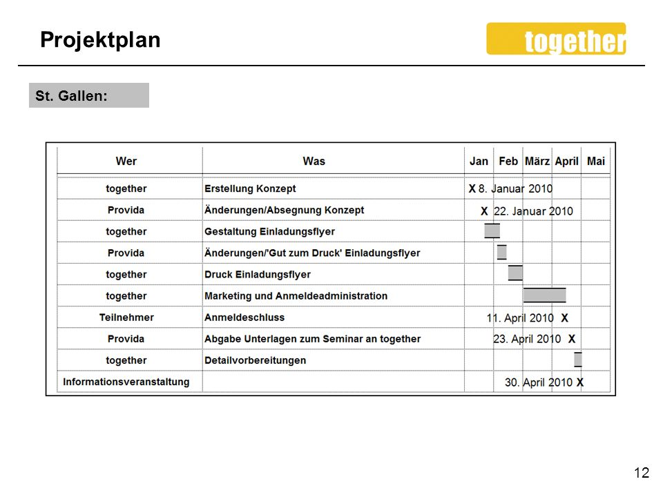 Projektplan St. Gallen: 12
