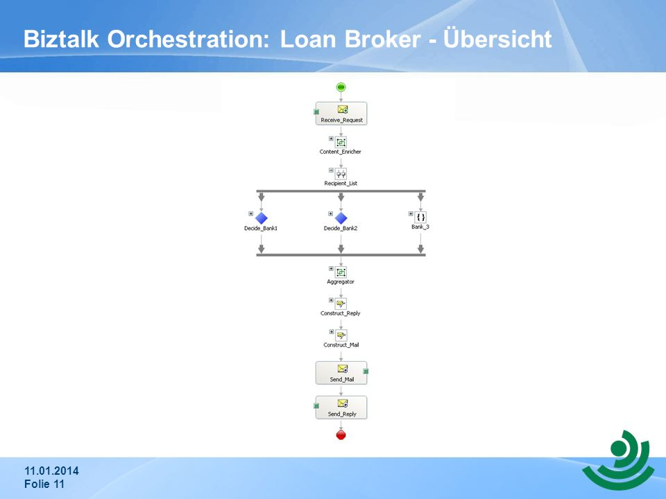 Biztalk Orchestration: Loan Broker - Übersicht