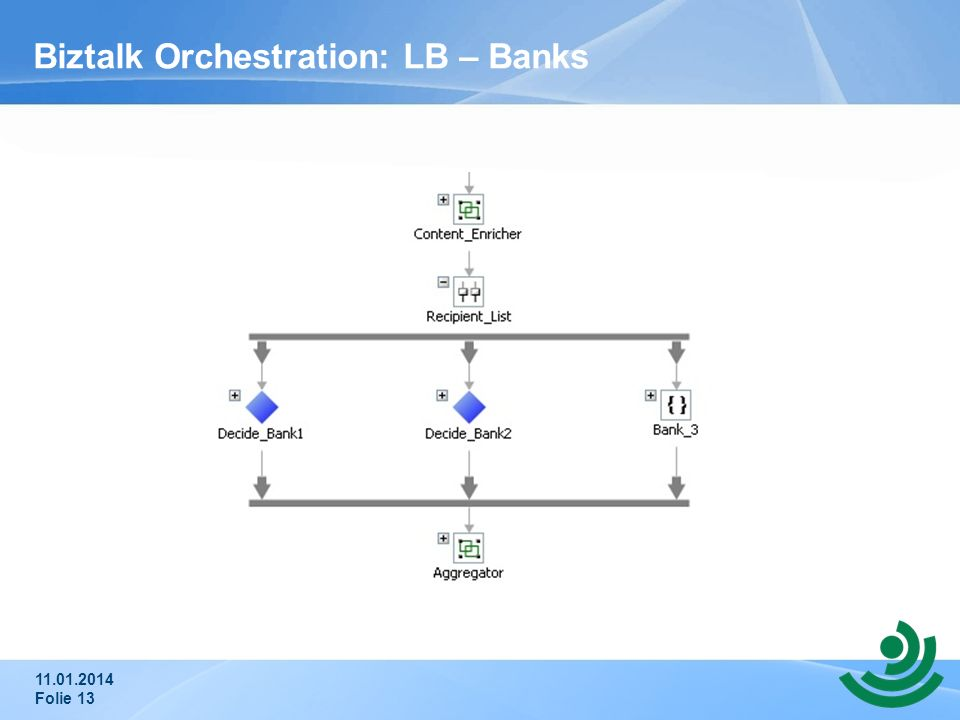Biztalk Orchestration: LB – Banks