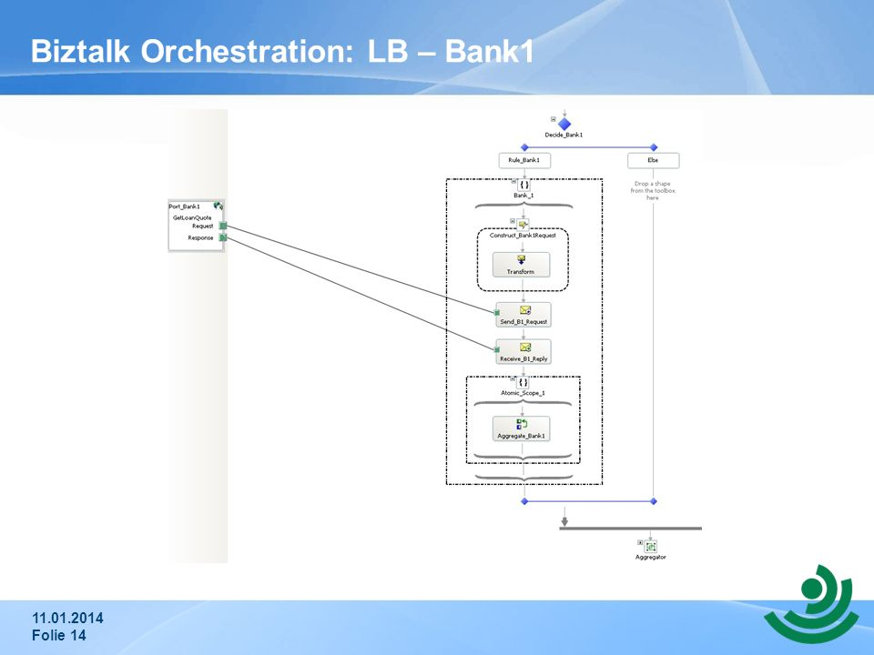 Biztalk Orchestration: LB – Bank1