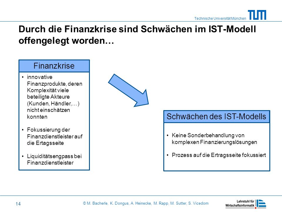 Durch die Finanzkrise sind Schwächen im IST-Modell offengelegt worden…