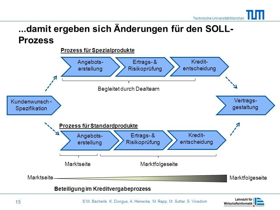 ...damit ergeben sich Änderungen für den SOLL-Prozess