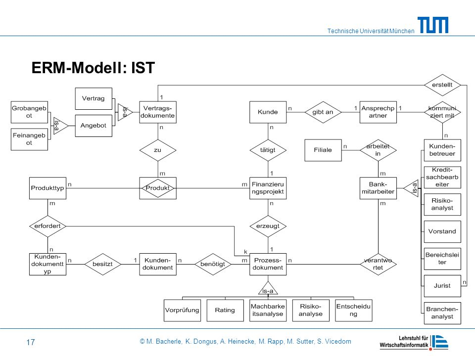ERM-Modell: IST