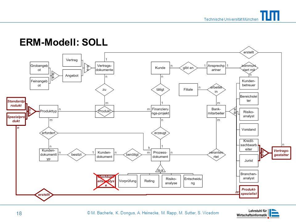 ERM-Modell: SOLL