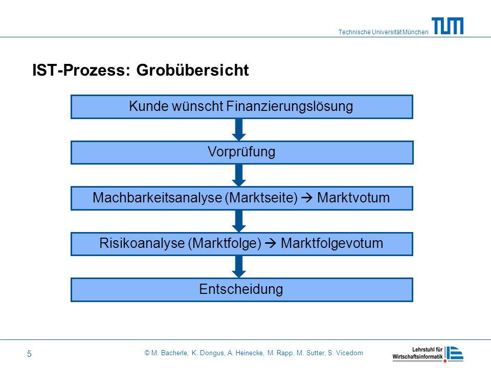 IST-Prozess: Grobübersicht