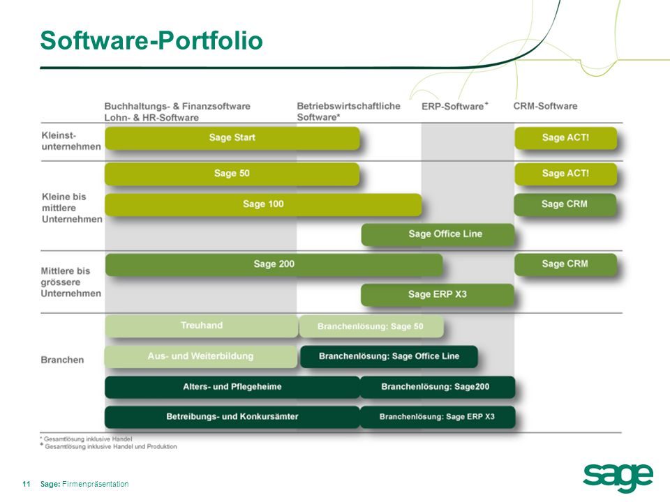 Software-Portfolio Sage: Firmenpräsentation