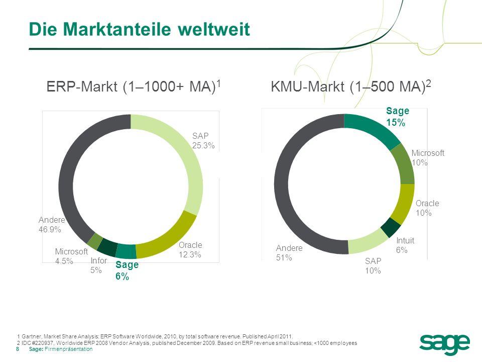 Die Marktanteile weltweit