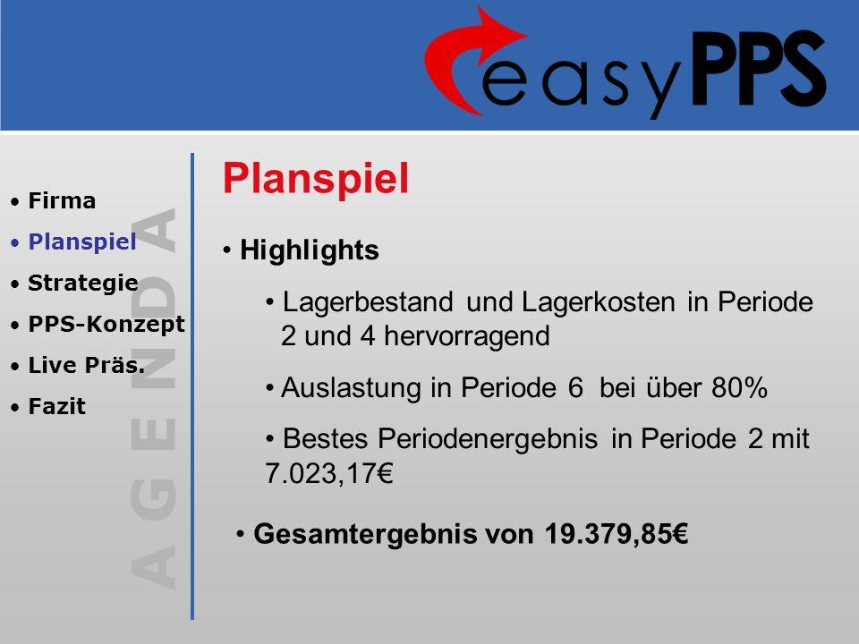 PlanspielFirma. Planspiel. Strategie. PPS-Konzept. Live Präs. Fazit. Highlights. Lagerbestand und Lagerkosten in Periode 2 und 4 hervorragend.