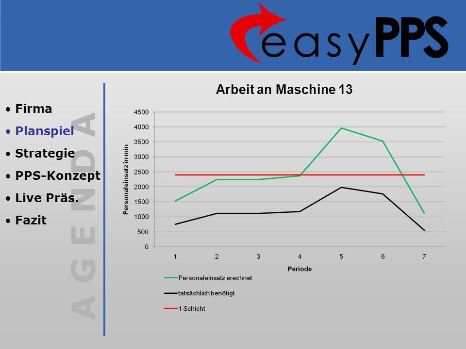 Arbeit an Maschine 13 Firma Planspiel Strategie PPS-Konzept Live Präs.