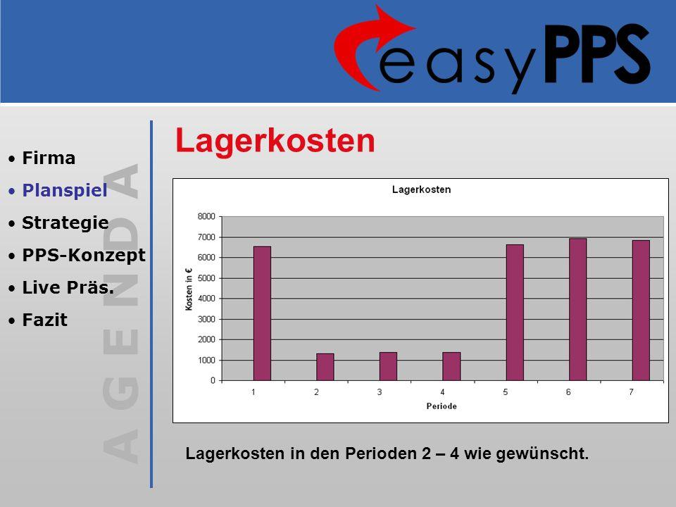 Lagerkosten Firma Planspiel Strategie PPS-Konzept Live Präs. Fazit