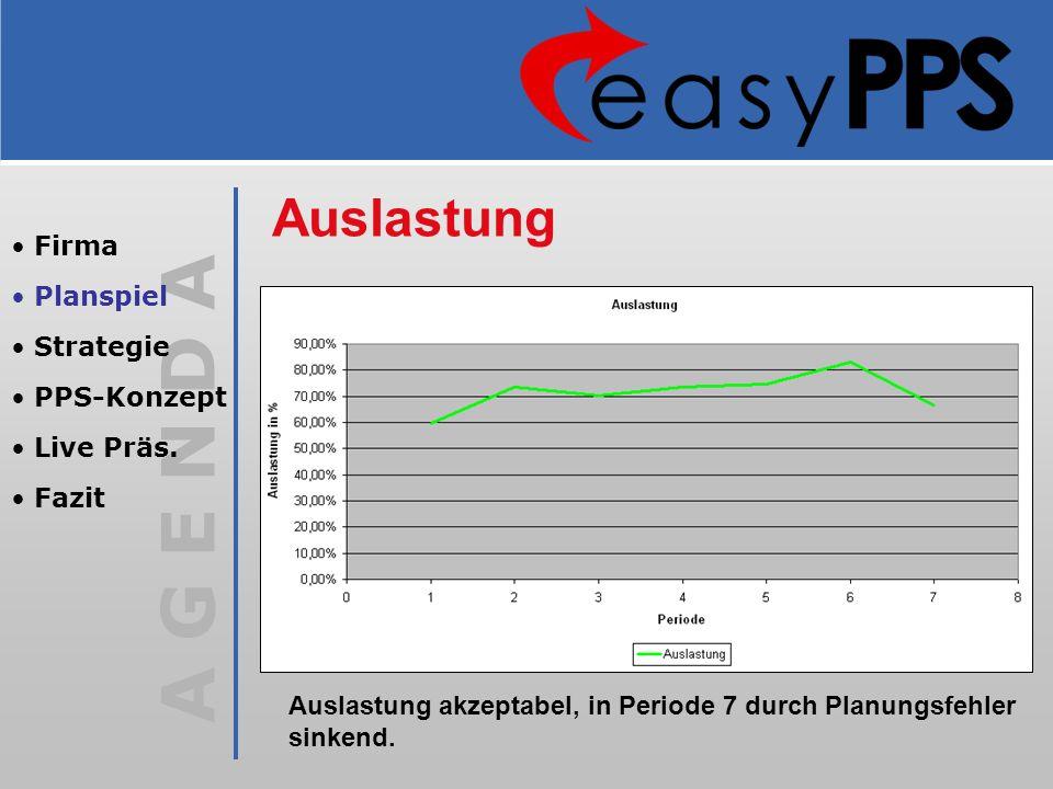Auslastung Firma Planspiel Strategie PPS-Konzept Live Präs. Fazit