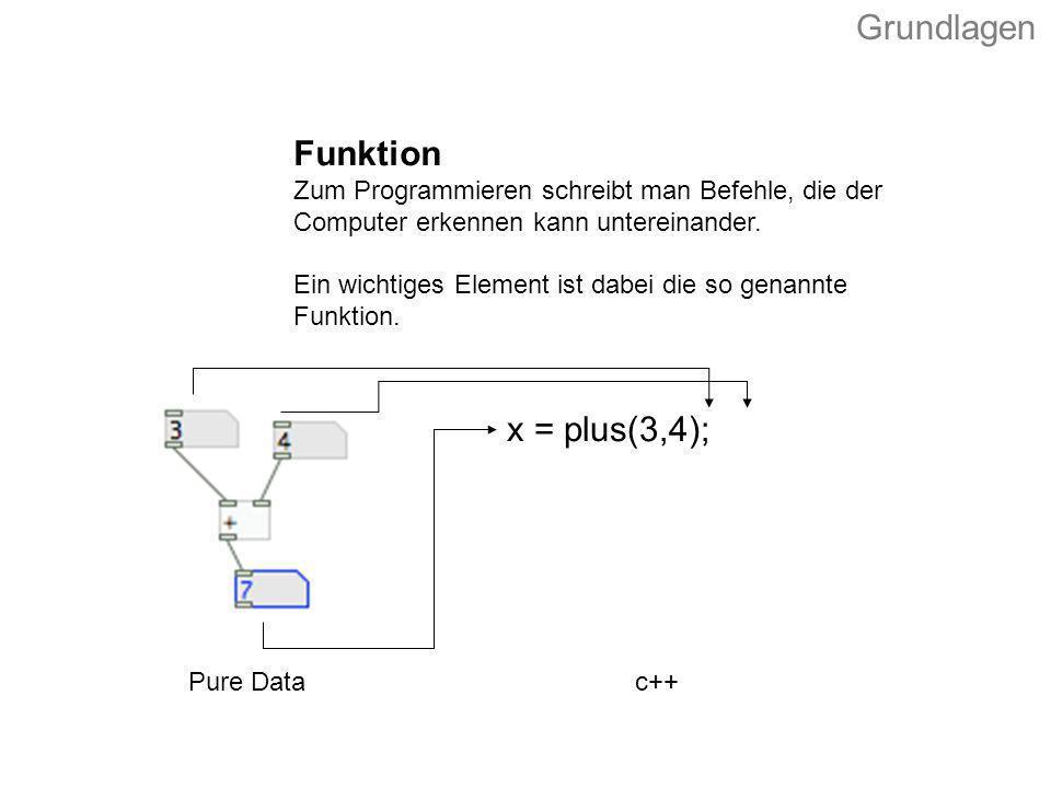 Grundlagen Funktion x = plus(3,4);