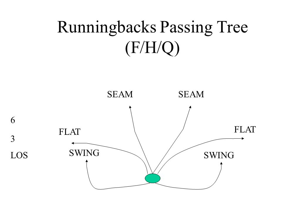 Runningbacks Passing Tree (F/H/Q)