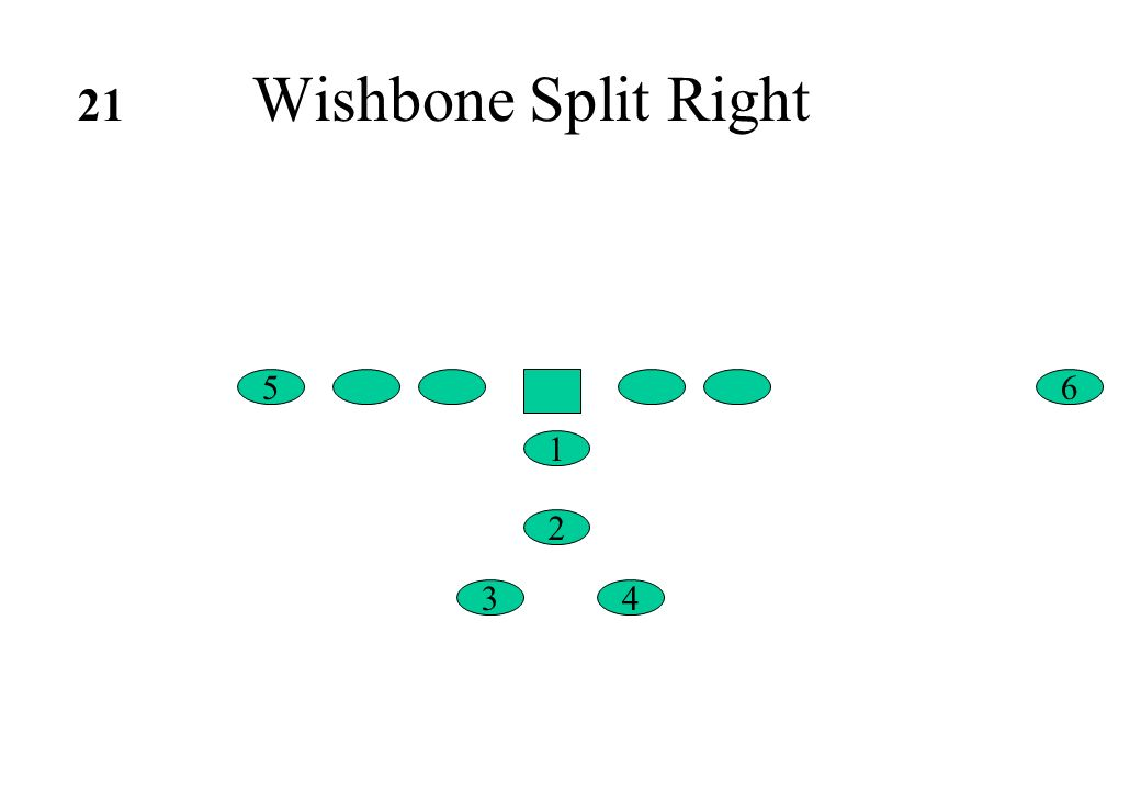 21 Wishbone Split Right 5 6 1 2 3 4