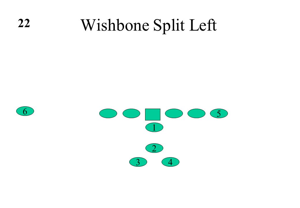 Wishbone Split Left 22 6 5 1 2 3 4