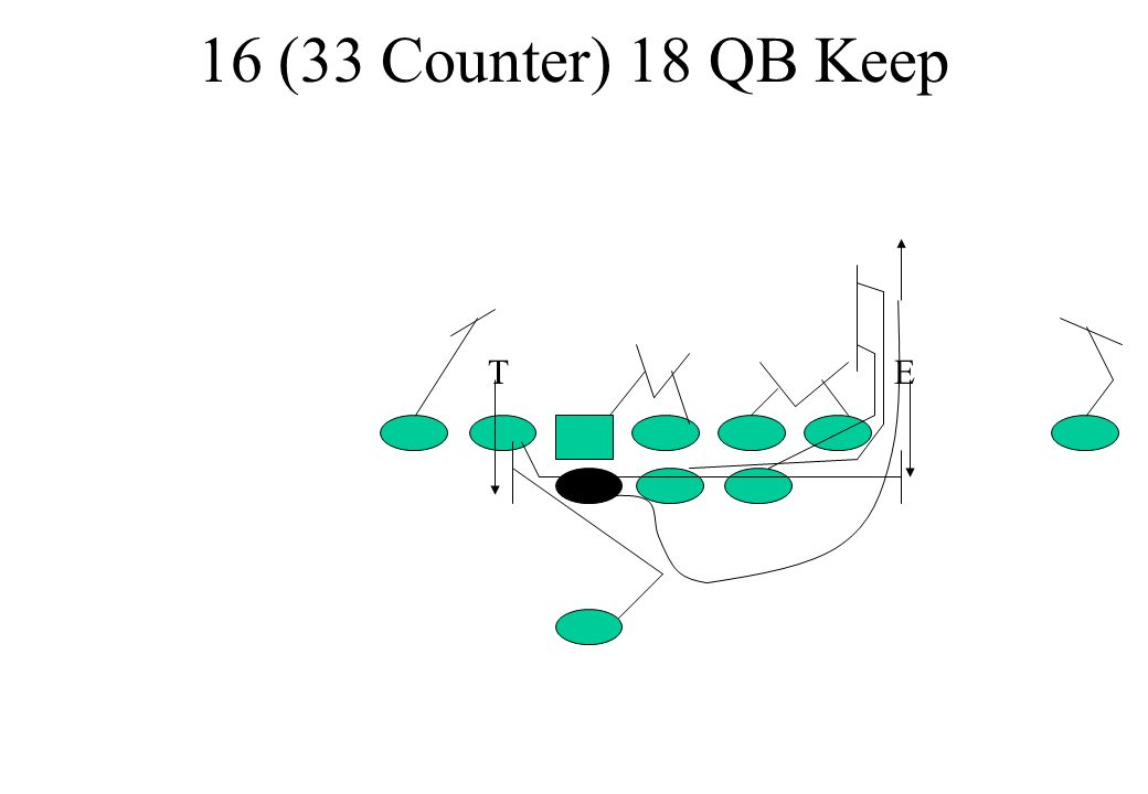 16 (33 Counter) 18 QB Keep T E