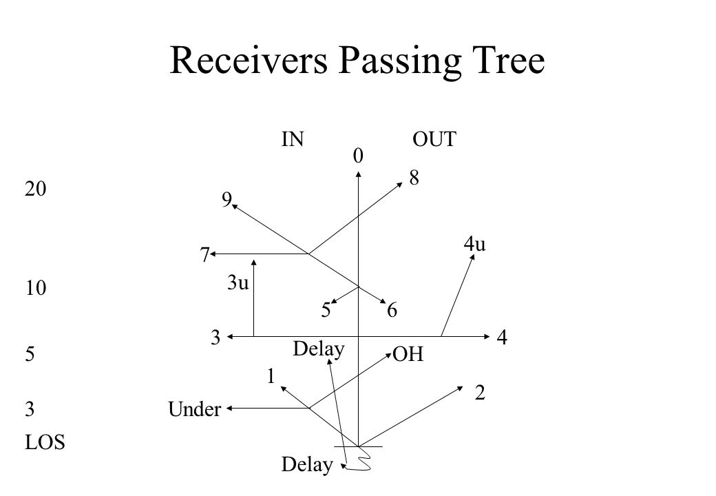 Receivers Passing Tree