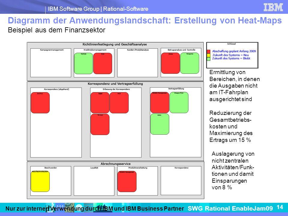 Diagramm der Anwendungslandschaft: Erstellung von Heat-Maps