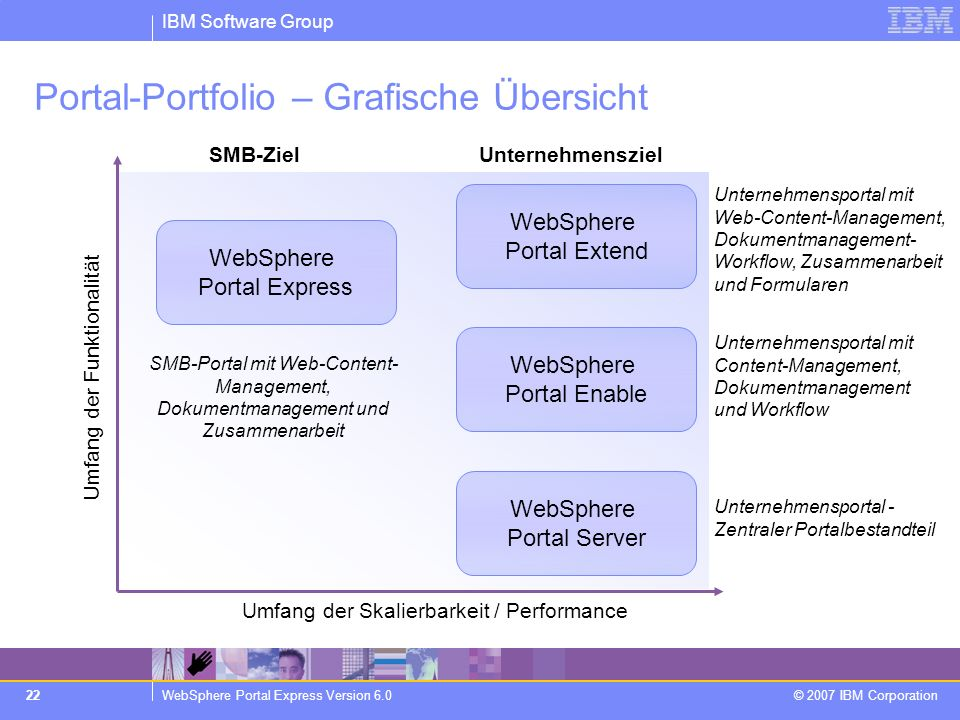Portal-Portfolio – Grafische Übersicht